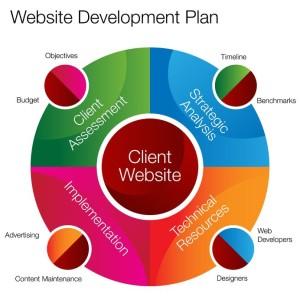 Website development plan